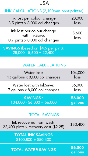 American InkSave Chart